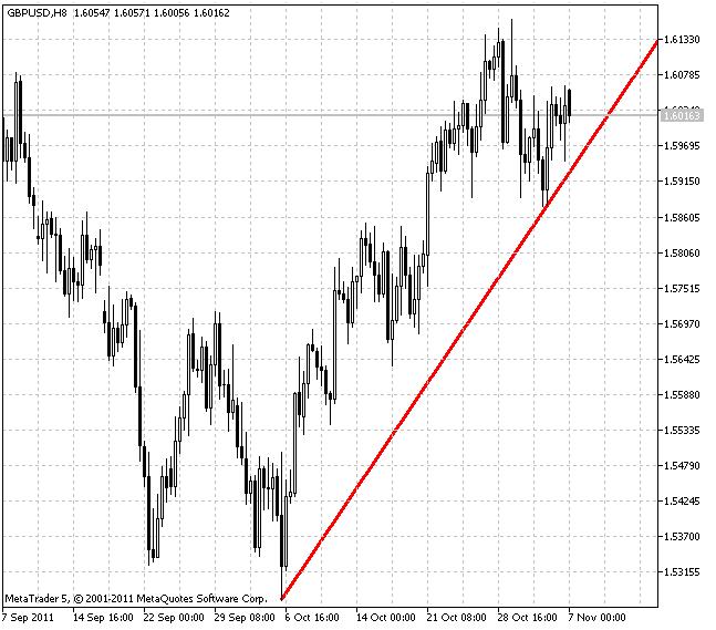 Индикатор TrendLineAlert
