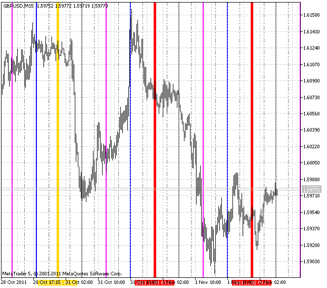 VGridLine Intraday X3