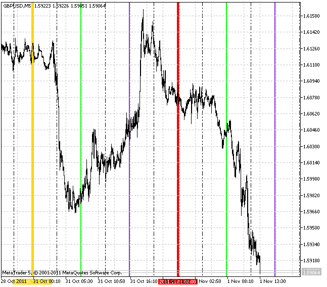 VGridLine Intraday X4