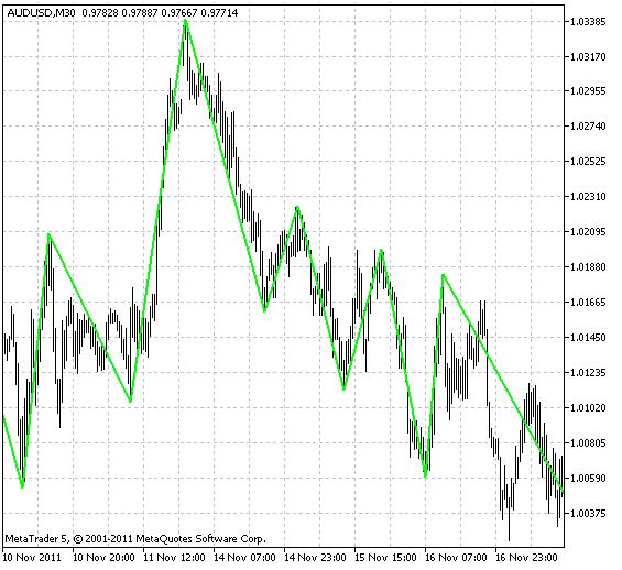 Индикатор VininI_FractalsTrend_MTF