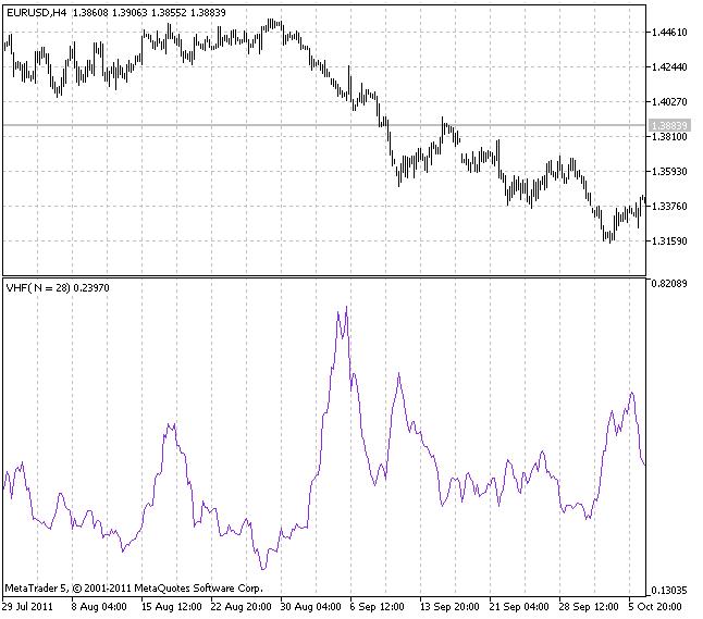 Индикатор VHF