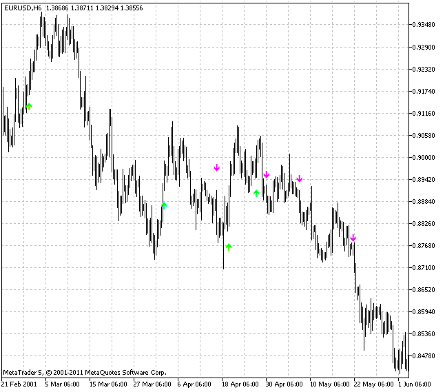 WPRSI signal