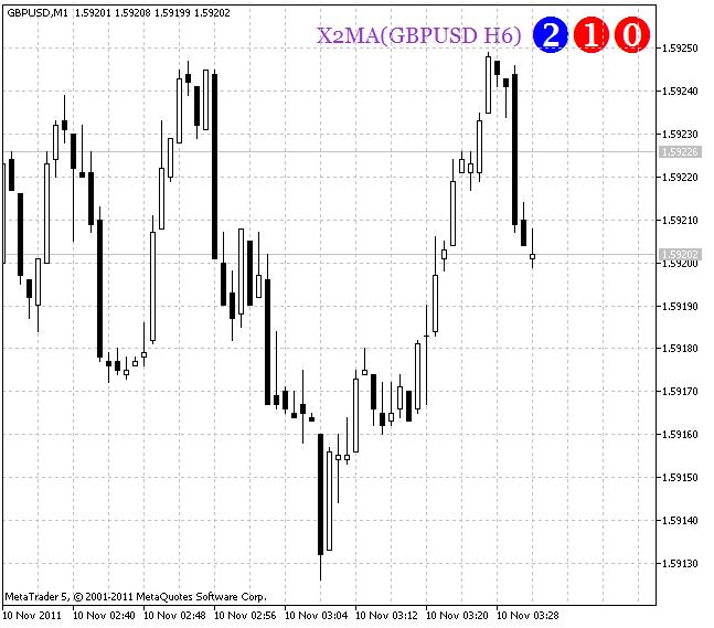 Индикатор X2MA HTF Signal
