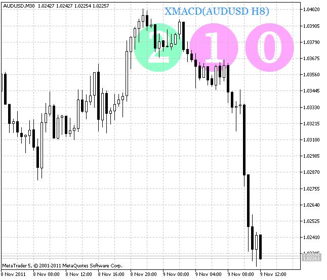 Рис.1 Индикатор XMACD_HTF_Signal