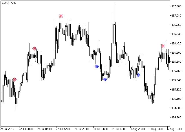 図1 iMFISign指標