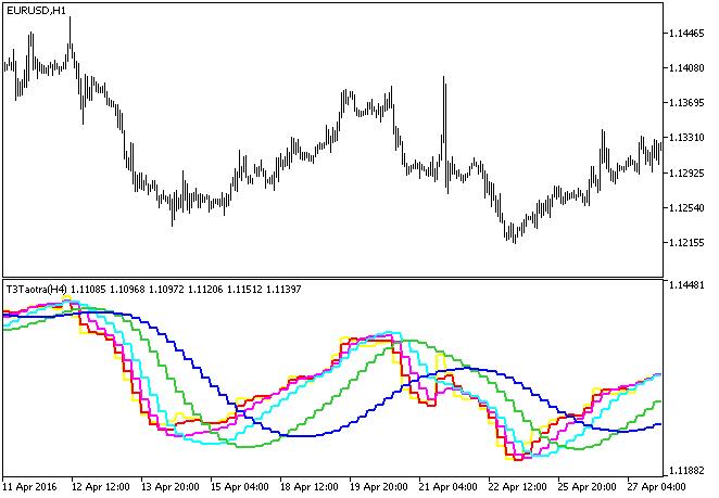 图例.1. T3Taotra_HTF