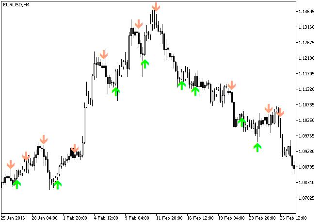 Рис.1. Индикатор iStochKomposter