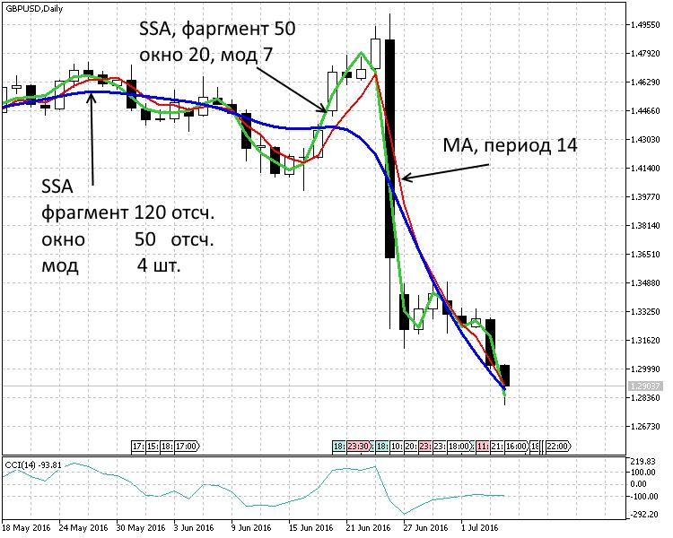 Период 1 день. Два тренда SSA(120,50,4), SSA(50,20,7) и скользящее среднее MA(14)