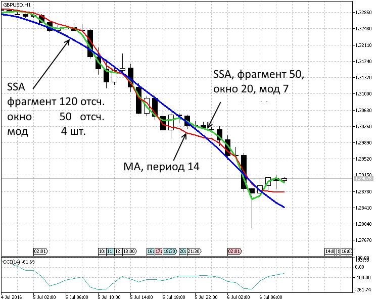 Период 1 час. Два тренда SSA(120,50,4), SSA(50,20,7) и скользящее среднее MA(14)
