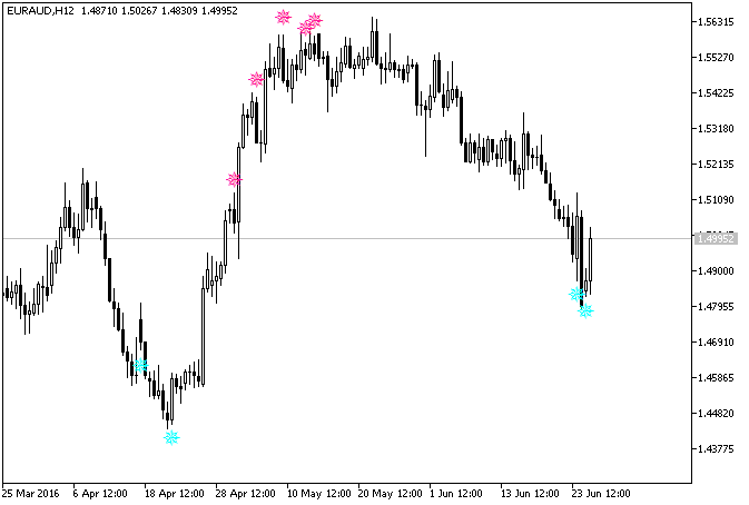 Рис.1. Индикатор iRSISignAlert на графике