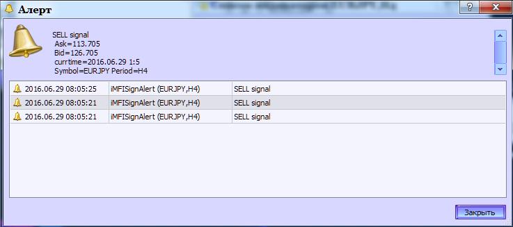 图例.2. 指标 iMFISignAlert。生成报警。