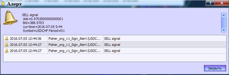 图例.2. 指标 Fisher_org_v1_Sign 生成警报。