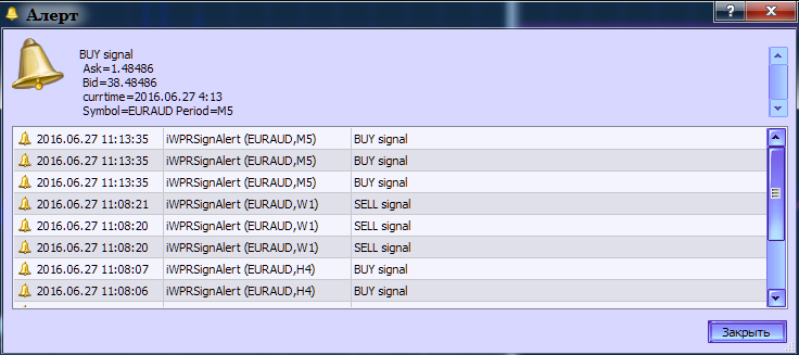 Fig.2. The iWPRSignAlert indicator generating alerts