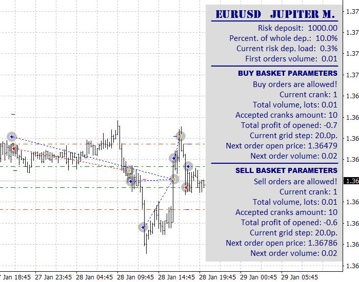 Jupiter M. trade example