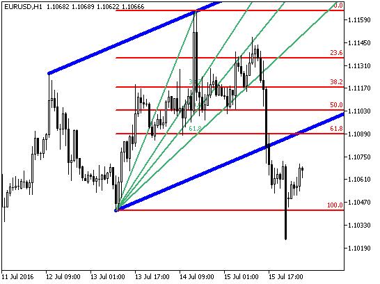 Fig.1. The AutoFibAutoTrend indicator