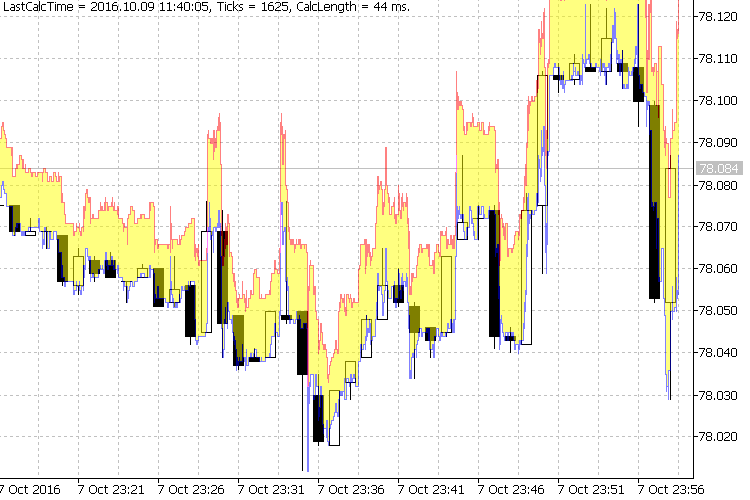 Example of the Ticks indicator operation