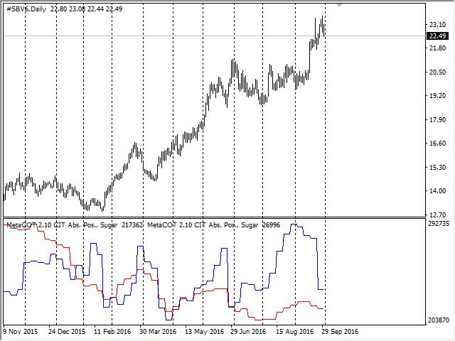 Отчет CIT: график позиций индексных трейдеров