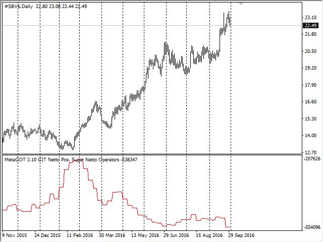 Отчет CIT: график чистых позиции индексных трейдеров