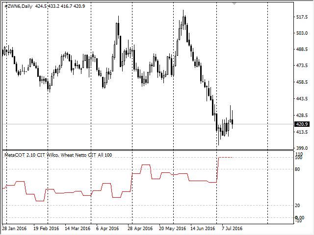 График 52 недельный CIT Willco, Пшеница