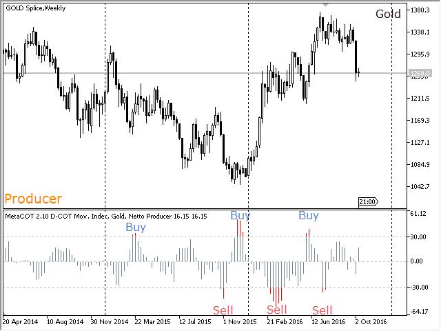 График 52 недельного Disaggregated Movement Индекса, Золото