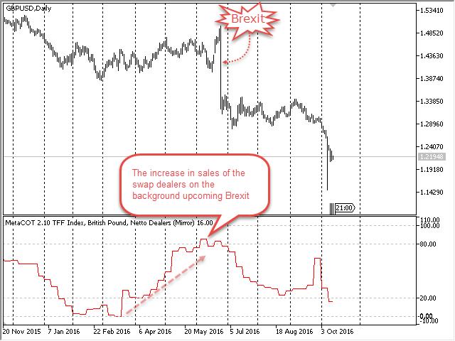 График 52 недельного TFF индекса, Британский фунт