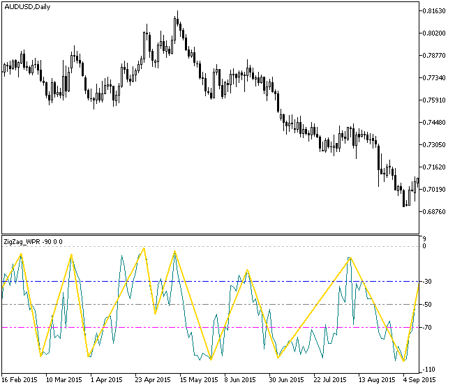 Fig.1. ZigZag_WPR indicator