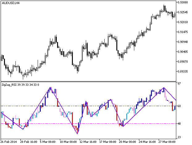 Fig.1. ZigZag_RSICandleV2 indicator