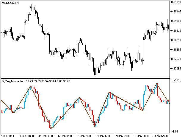 Рис.1. Индикатор ZigZag_RMomentumCandle