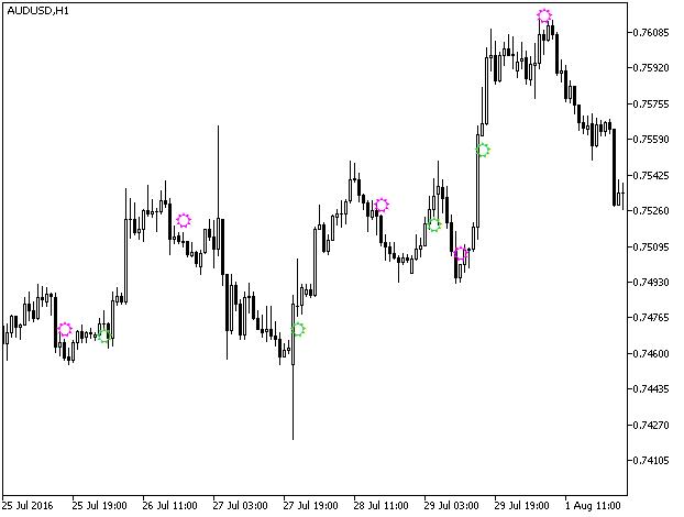 Рис.1. Индикатор MACDCandleTrend