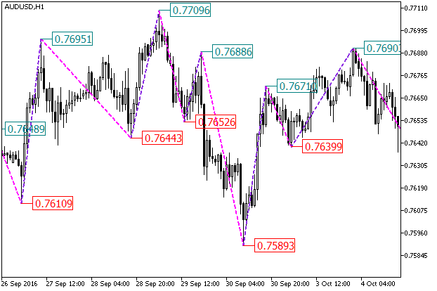 Fig.1. ZigZag_NK_Color_Price indicator