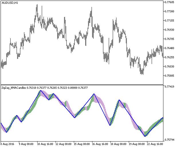 Fig.1. ZigZag_XMACandles indicator