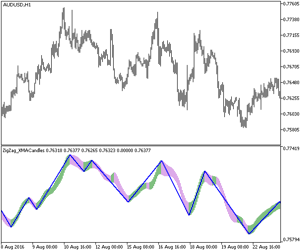 図1 ZigZag_XMACandles指標