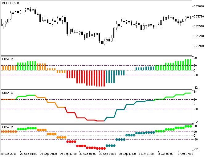Fig.1. ColorJJRSX_HTF indicator