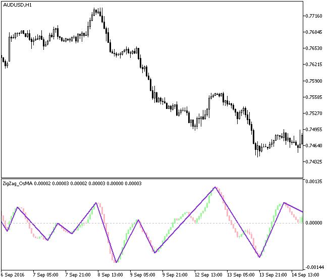図1 ZigZag_OsMACandle指標