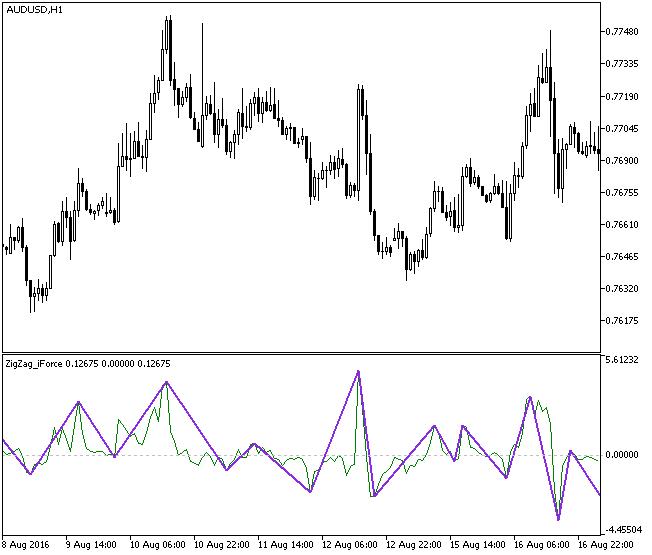 Рис.1. Индикатор ZigZag_iForce