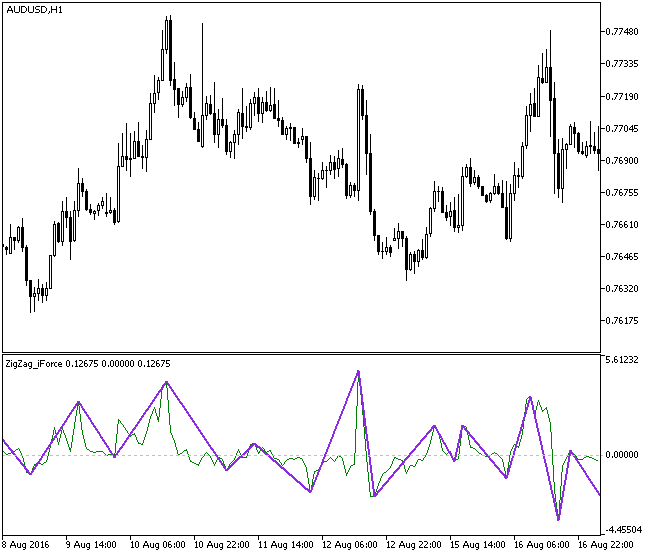 图1. ZigZag_iForce 指标