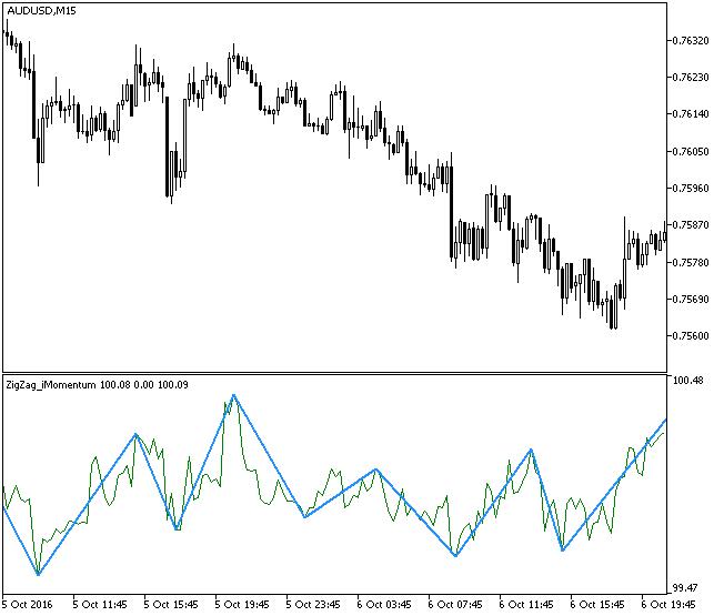 Fig1. The ZigZag_iMomentum indicator