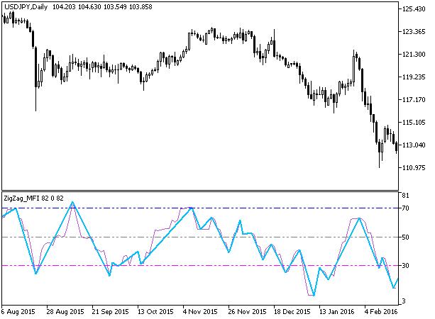 Рис.1. Индикатор ZigZag_MFI