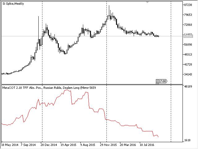 Отчет TFF, график абсолютных позиций дилеров, Российский рубль