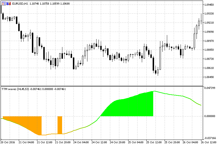 Free download of the 'TTM Waves, v  2 0' indicator by