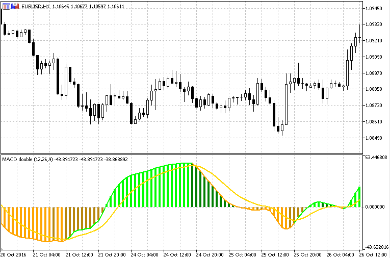 Free download of the 'RSI of MACD double' indicator by 'mladen' for