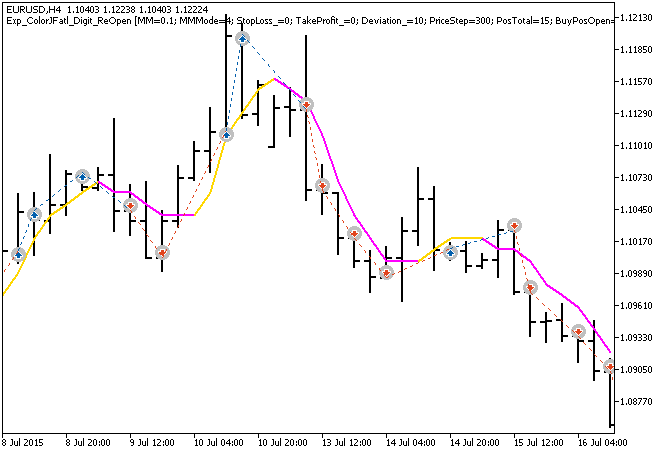 Fig.1. Examples of trades on the chart