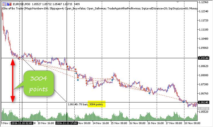 Elite eFibo Trader chart