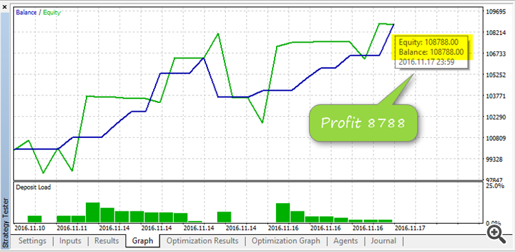 Elite eFibo Trader profit