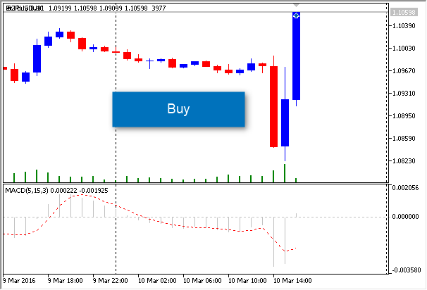 Expert MACD EURUSD 1 Hour buy