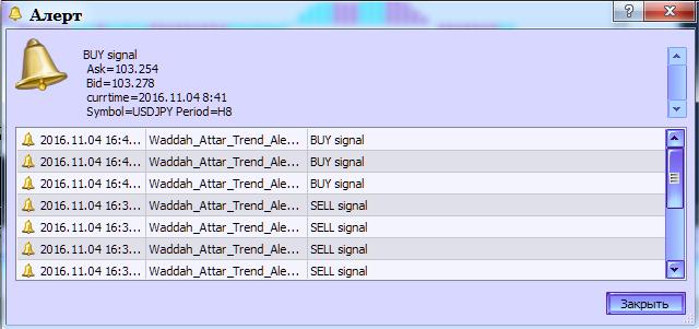 図2 Waddah_Attar_Trend_Alert指標のアラート生成