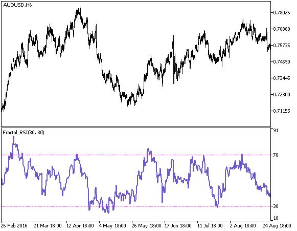 Рис.1. Индикатор Fractal_RSI