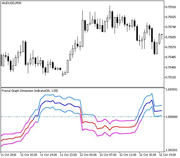 Fig.1. FGDI indicator