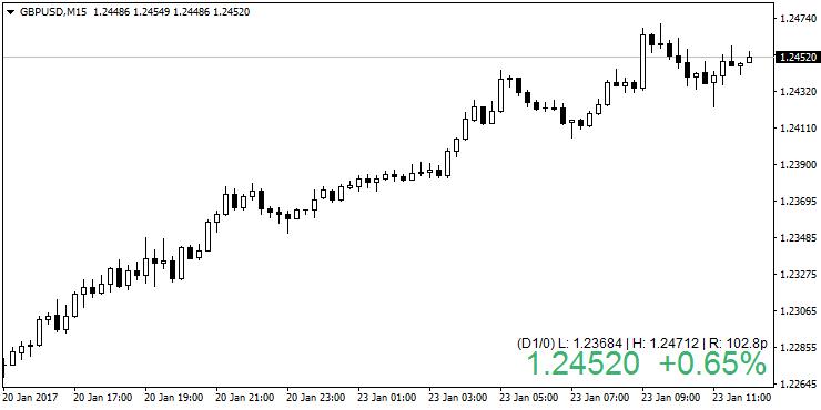 Price Quote | Den Indikator Price Quote Von Rkdius Fur Den Metatrader 4 In Der