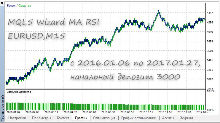 MQL5 向导 MA RSI 测试